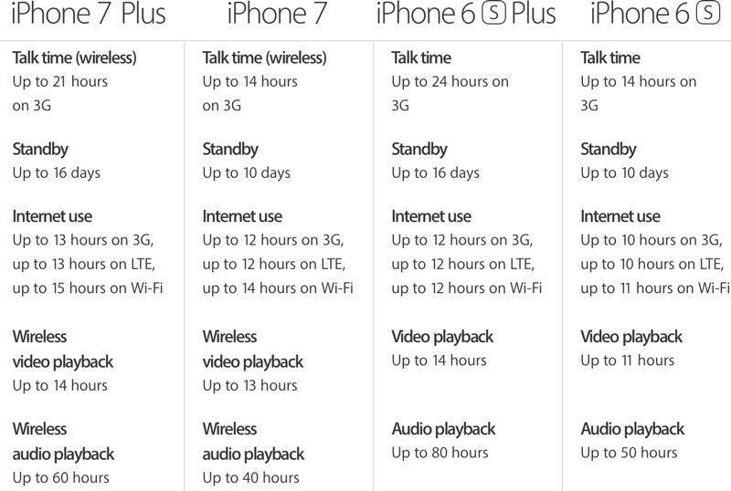 IPHONE 7 DIMENSIONS IN CM