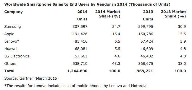 Apple Surpassed Samsung as World's Largest Smartphone ...