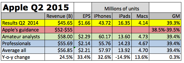 Apple Q2 2015 Preview Chart