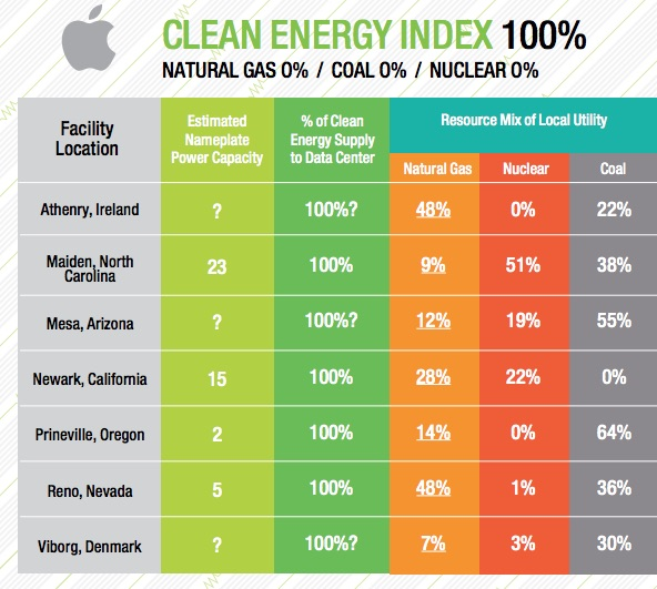 Apple Greenpeace Clean Energy Index 2015