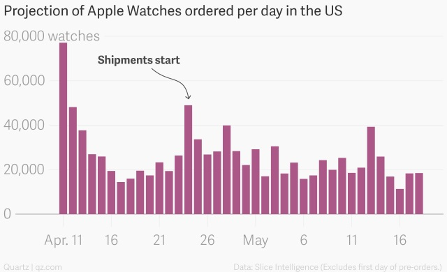 Apple Watch Orders Estimated to Average 30,000 Per Day in U.S. After Initial Surge