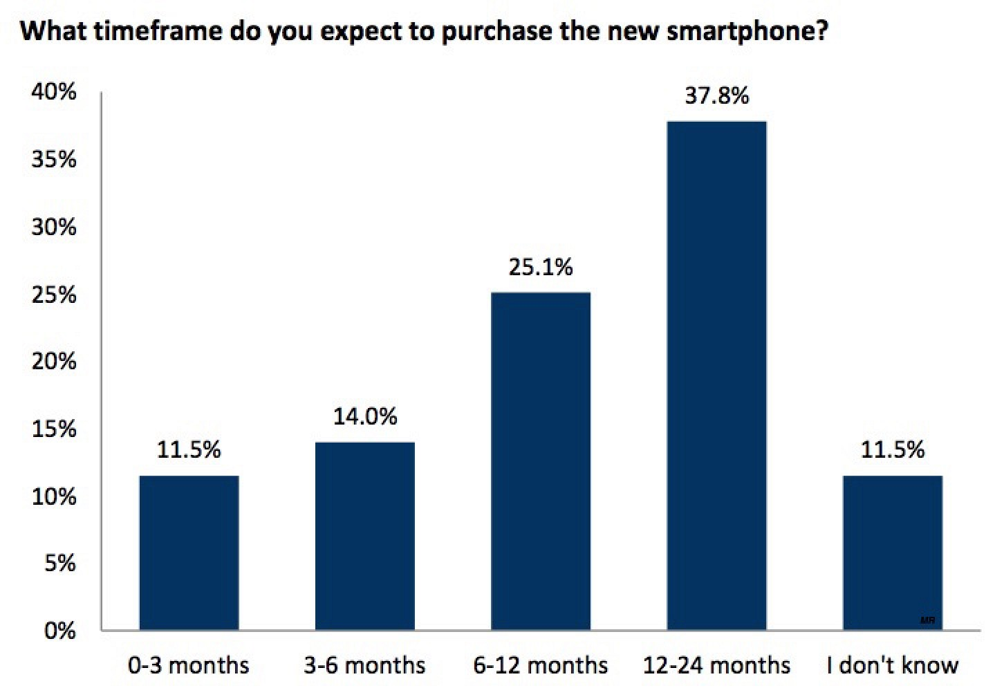 RBC Capital iPhone Upgrade Chart 2015