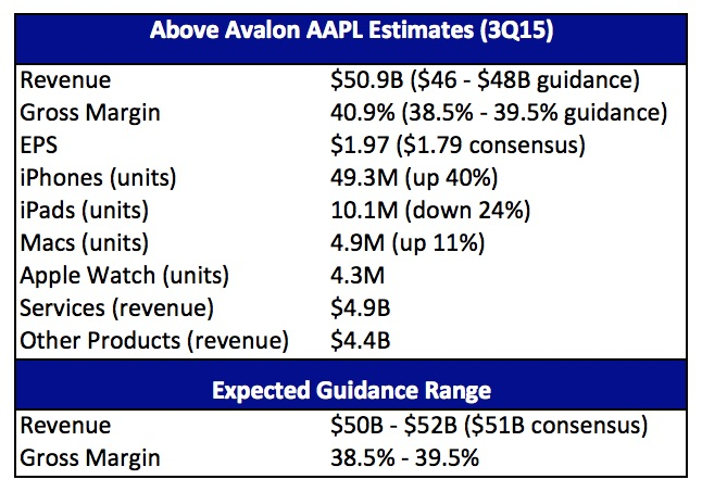Apple 3Q15 Above Avalon