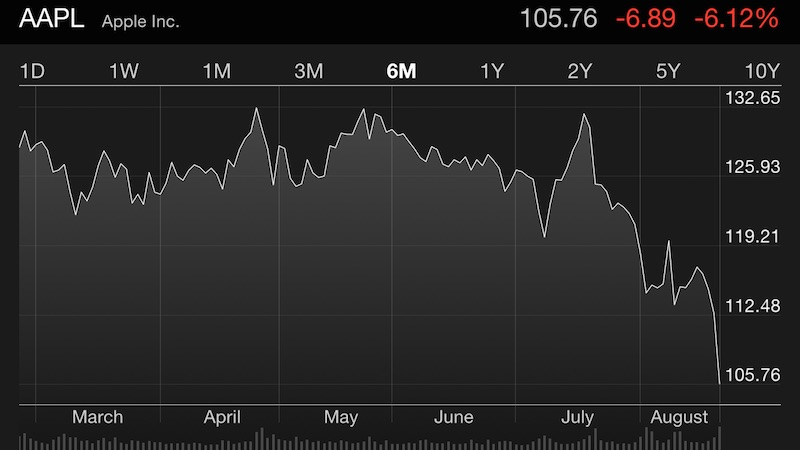 AAPL Dow Jones Downturn