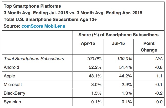 comscore-july-2015-smartphone-OS-share