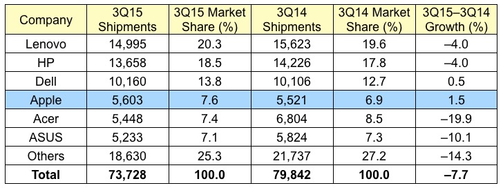 Apple Continues to Outpace Slumping PC Market in 3Q 2015