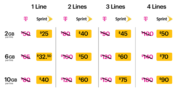 Sprint extends half-rate offer to T-Mobile customers, touts network performance