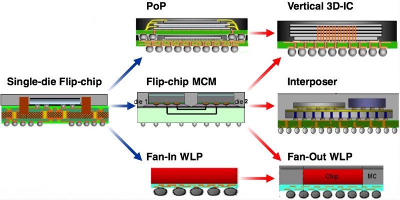 patent applications reveal apple s research into 3d chip packaging