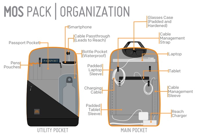 Mos Pack Backpack Features A Built In Power Strip For