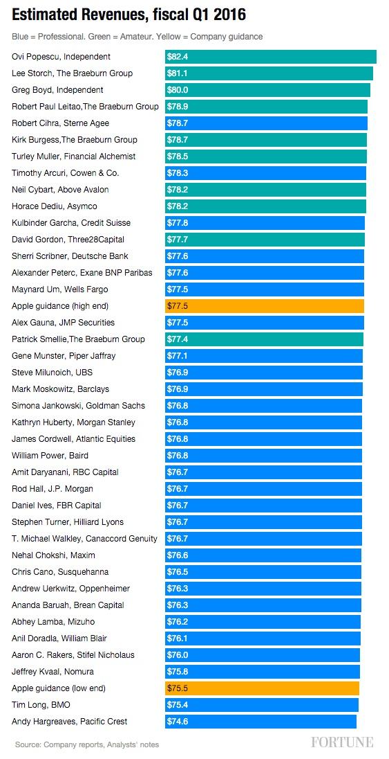 Apple-Q1-2016-Estimates