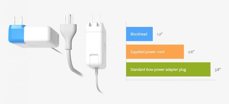 blockhead plug 2