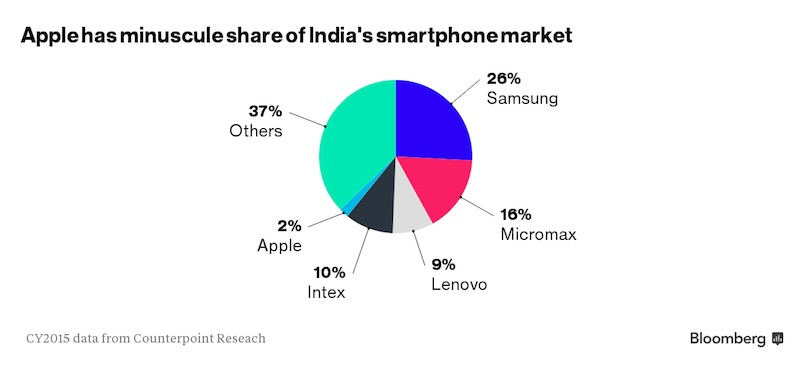bloomberg india iphone market