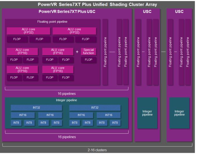 PowerVR Series7XT Plus GPU - ALU architecture_2_575px