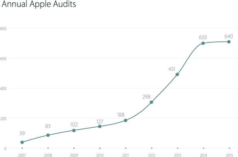 annualappleaudits
