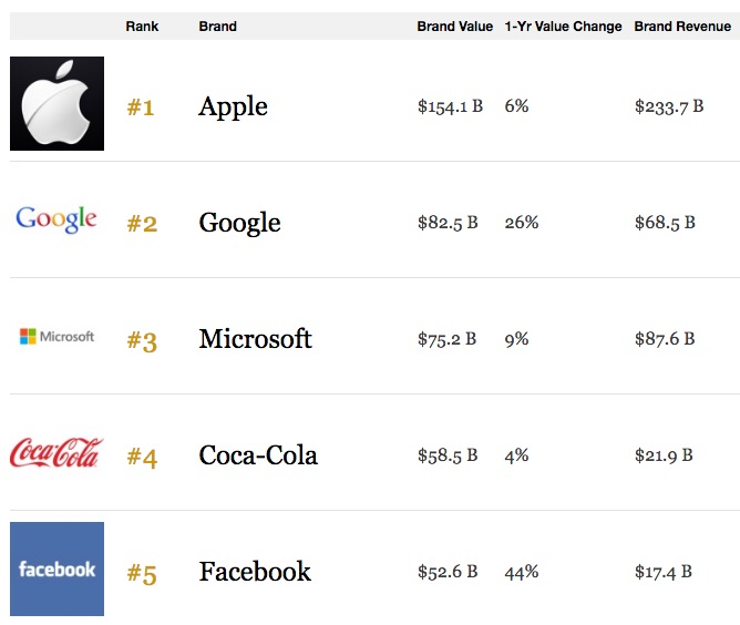 Most valuable brands in the world for 2019: Brand Finance advise