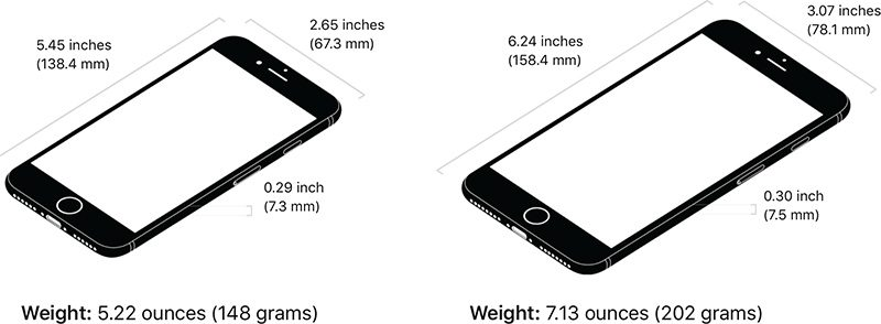 How Big Is The Iphone S In Inches