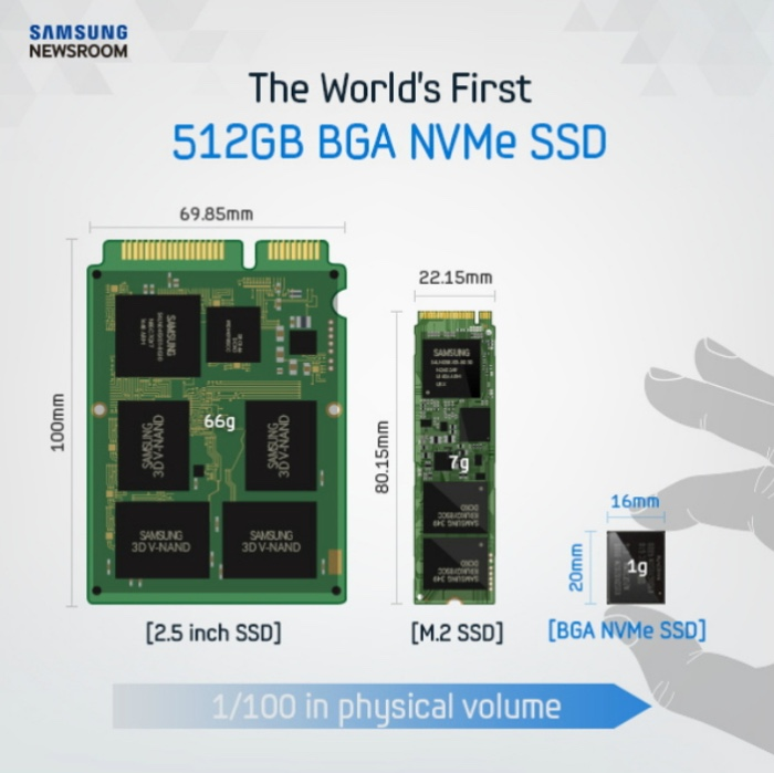 Samsung Announces 512GB NVMe SSD That's Smaller Than a Stamp