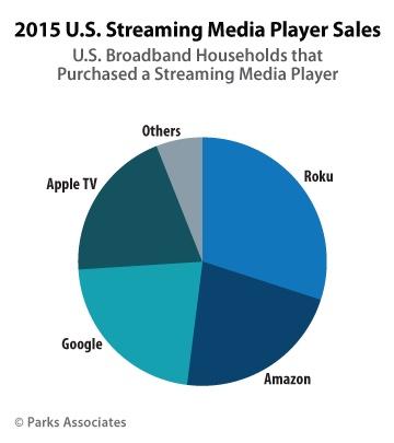 Apple TV 4 v roce 2015 přispěla k vyšším tržbám