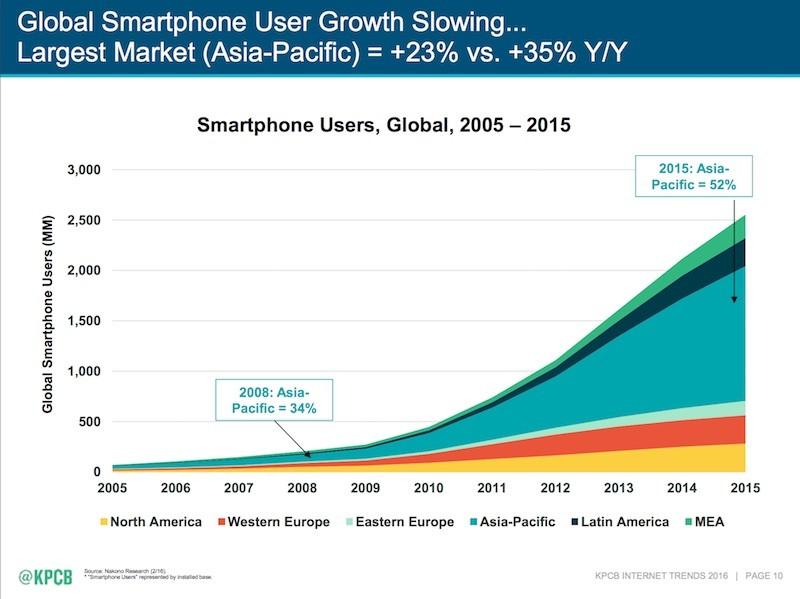 2016 Internet Trends Report Global Smartphone User Growth