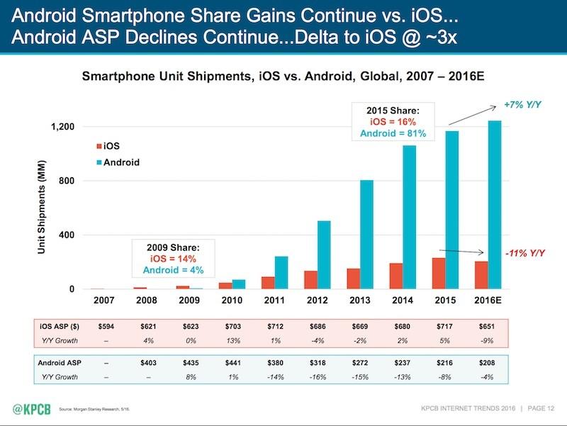 2016 Internet Trends Report: Global Smartphone User Growth ...