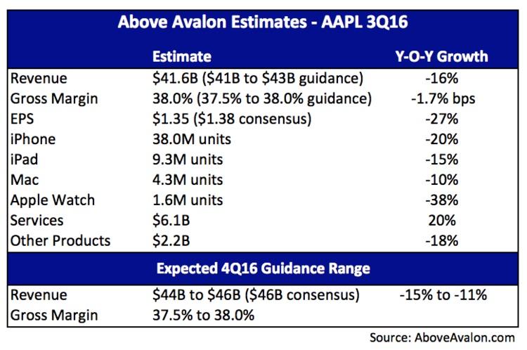 Above-Avalon-Q3-2016