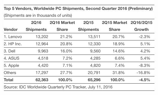 Applu se propadli meziroční prodeje Maců. Lidé čekají na opožděné MacBooky Pro