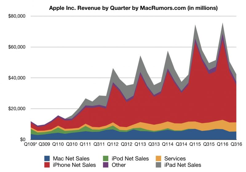 Apple Reports Q3 2016 Earnings of $7.8B on $42.4B in Revenue