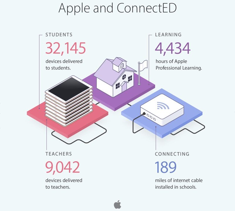 appleconnected