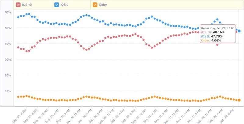 iOS 10 je nainstalován na většině iPhonů a iPadů