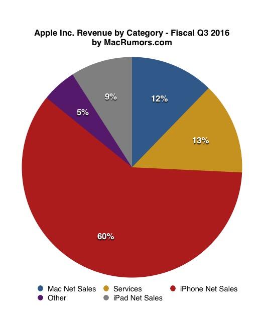 Finanční výsledky Applu za 4. fiskální čtvrtletí 2016