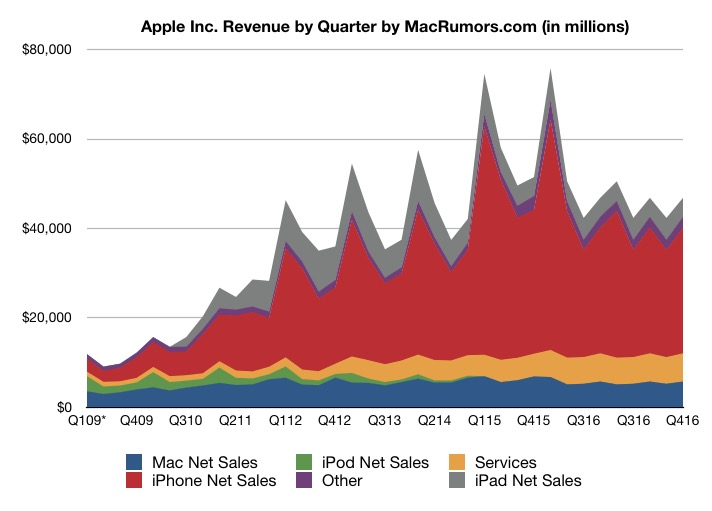 Apple Reports 4Q 2016 Results: $9B Profit on $46.9B Revenue, 45.5M iPhones