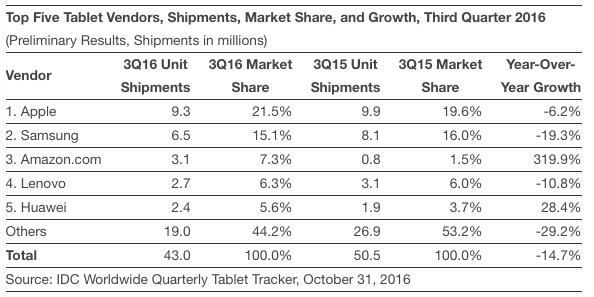 Apple vydělává na iPadech stále obstojně a tabletů prodává nejvíce