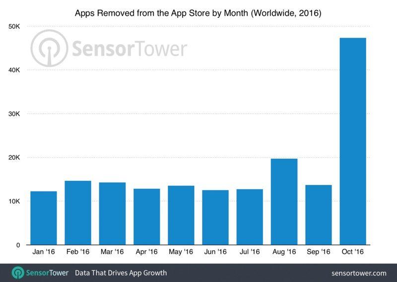 Apple v říjnu odstranil z App Store téměř 50 000 aplikací a her