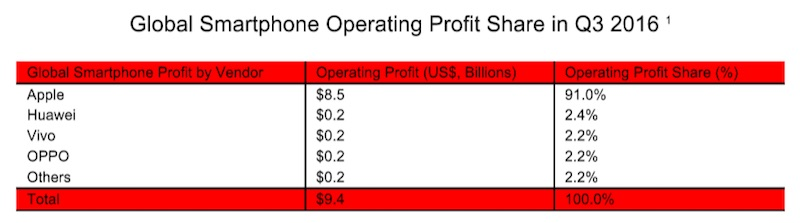 strategy-analytics-smartphone-profits-q3-2016