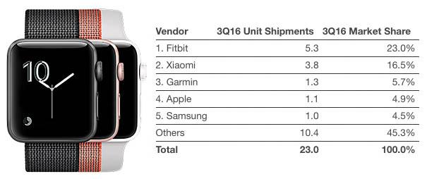 Kdyby byly Apple Watch pouze levným fitness trackerem, moc by se jim nedařilo. Apple Watch jsou jen nejprodávanější chytré hodinky