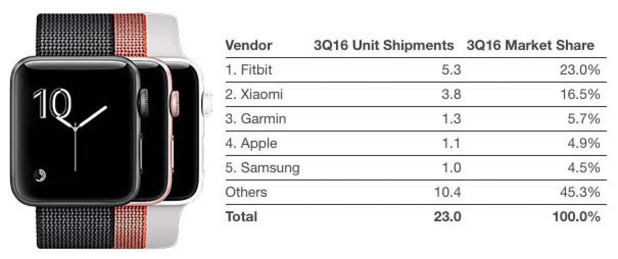 apple-watch-wearables-idc-3q16