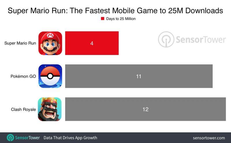Super Mario Run brukte kortest tid til 25 millioner.