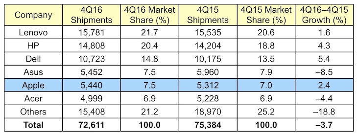 photo image Worldwide Mac Sales Remain Steady in 4Q 2016 Amid Continuing PC Market Decline