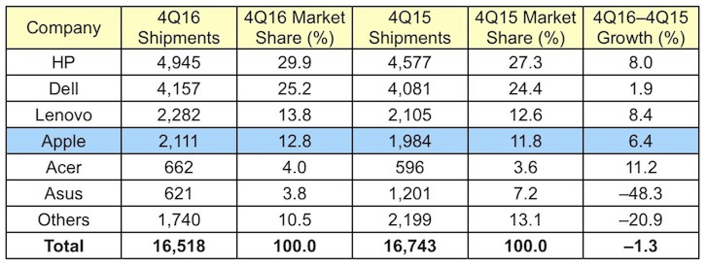 Gartner's Preliminary U.S. PC Vendor Unit Shipment Estimates for 4Q16 (Thousands of Units)