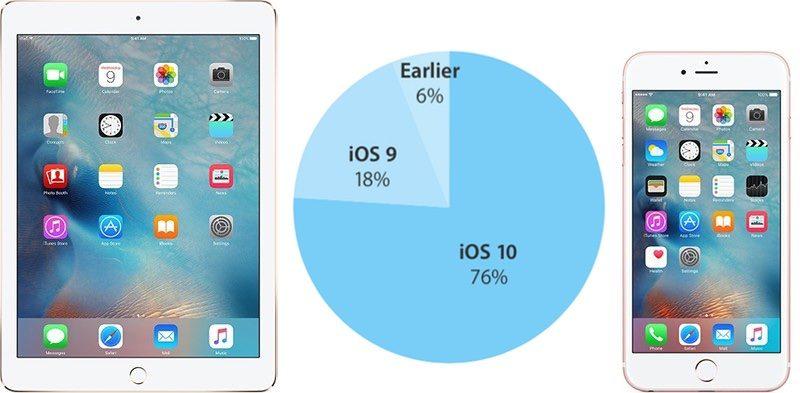 iOS 10 je na více jak tři čtvrtě aktivních zařízení!