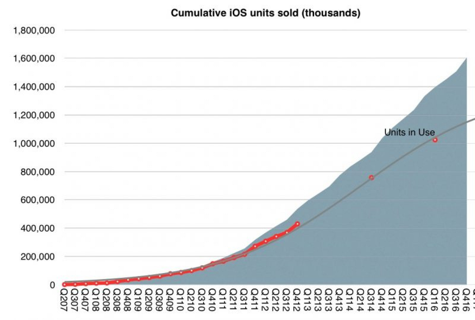 photo image Apple Set to Earn $1 Trillion in Revenue From iOS Ecosystem By Middle of 2017