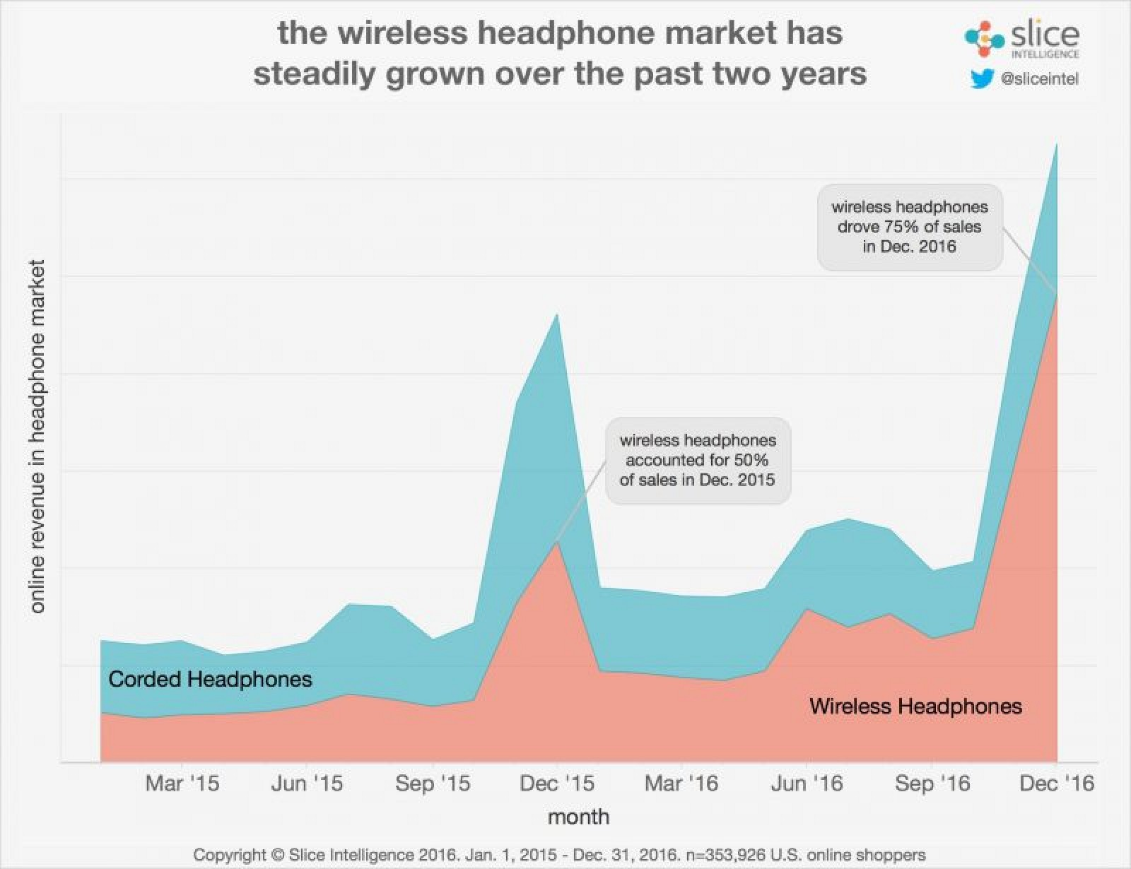 photo image AirPods Have Captured One-Fourth of Wireless Headphone Spending Since Launching