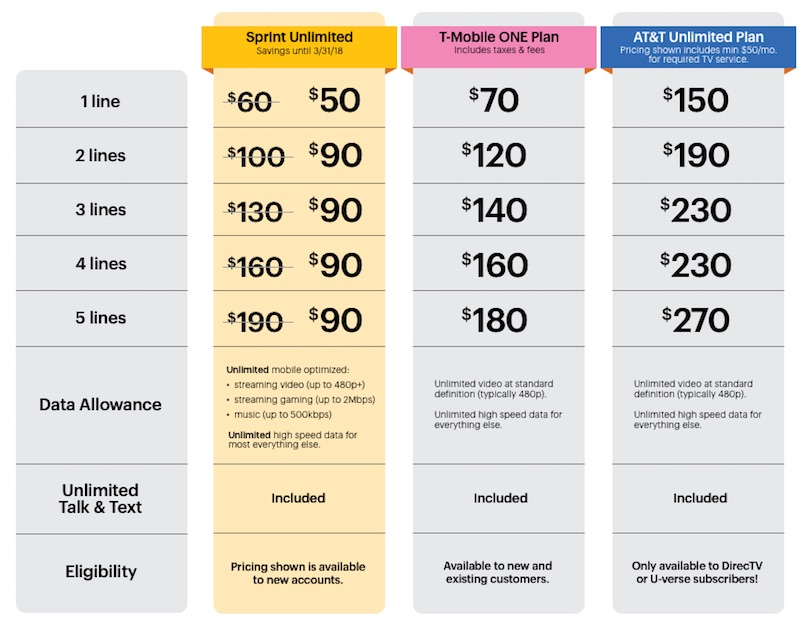 Here's how Verizon's new unlimited data plan compares to the competition