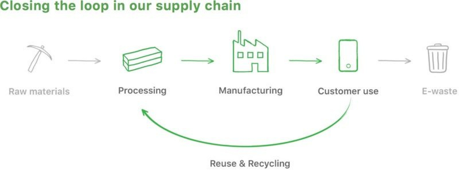apple supply chain diagram Supply chain management optimize your business with lucidchart learn more about supply chain management and access a free diagram template that's easy to fill out.