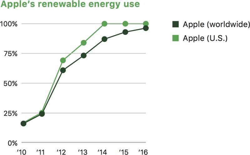 Apple sets a new environmental goal: No more mining