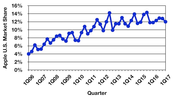 Global PC shipments down 2.4% to 62.2 mln in Q1
