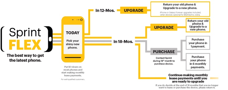 Sprint Launches New 'Sprint Flex' and 'Sprint Deals' Smartphone Purchase Options