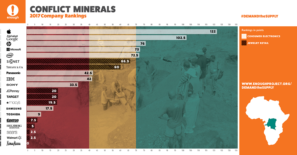 apple ranked as clear leader in its efforts to source conflict free minerals from supply chain