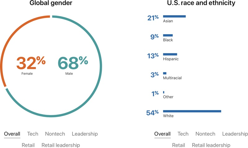 apple publishes new diversity and inclusion report