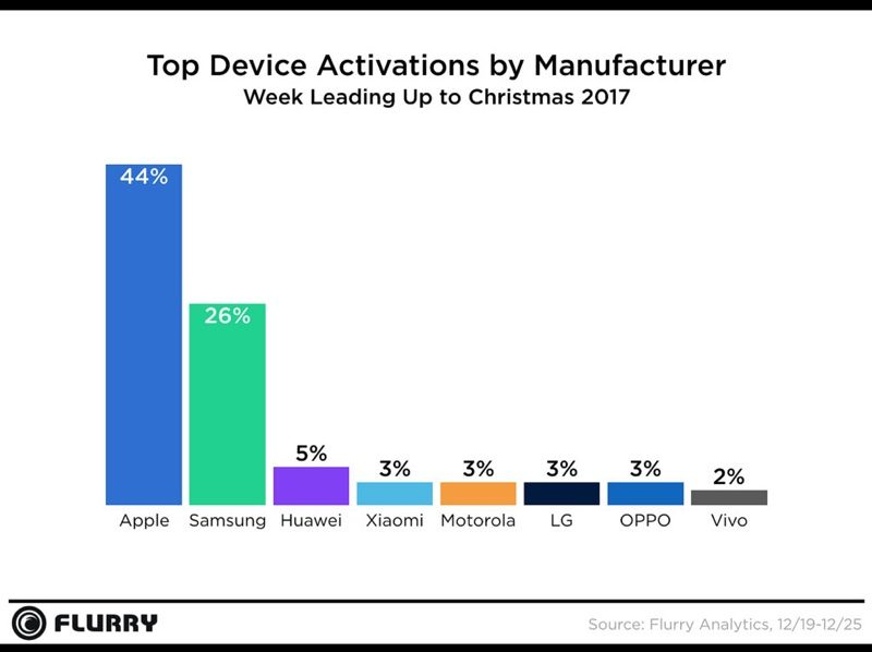 Apple Again Tops Holiday Sales With 44% of All New Mobile Device Activations